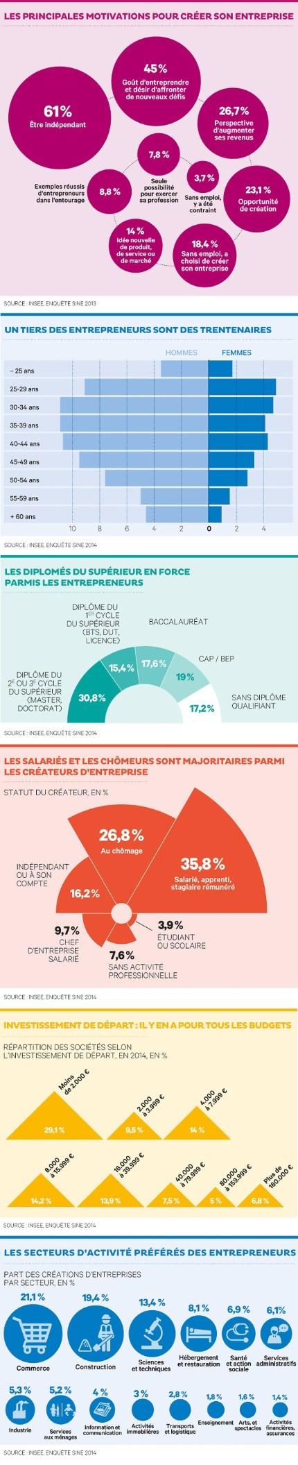 Caractéristiques entrepreneurs français