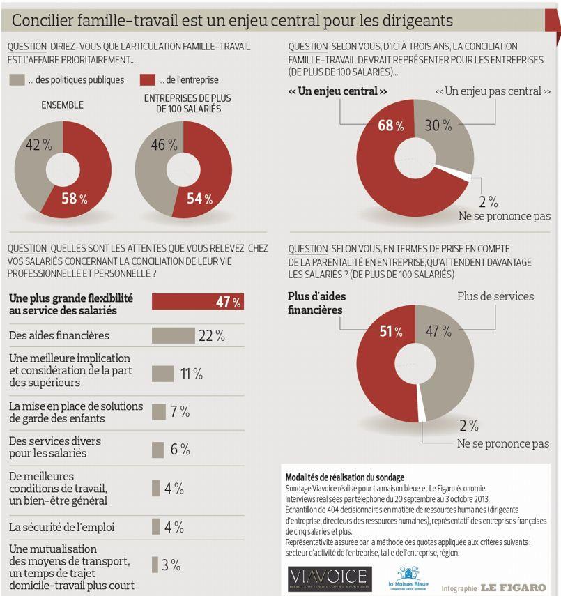 infographie le figaro viavoice : concilier famille-travail famille-travail est un enjeu central pour les dirigeants