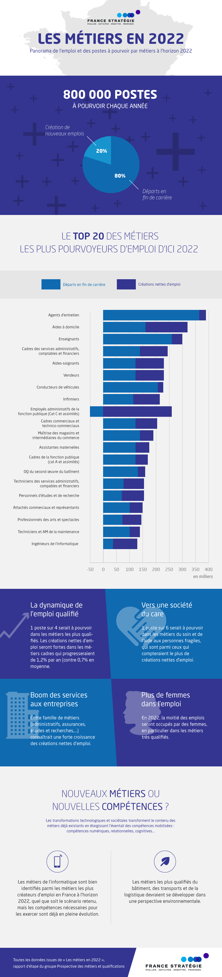 metiers_2022_infographie_france_strategie